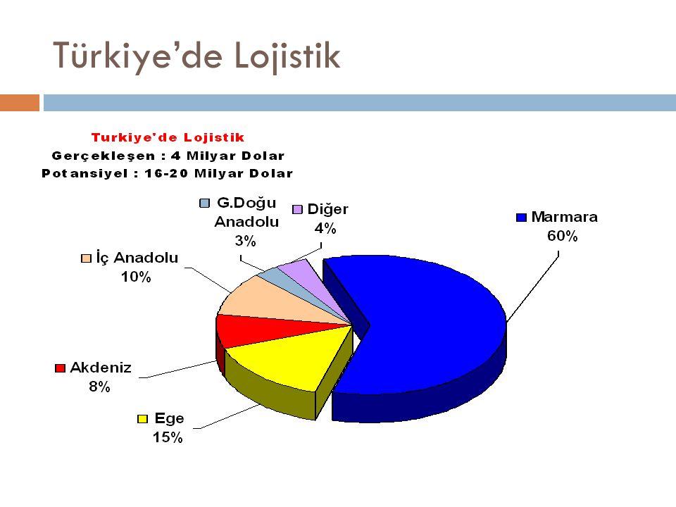 Türkiye'de Lojistik