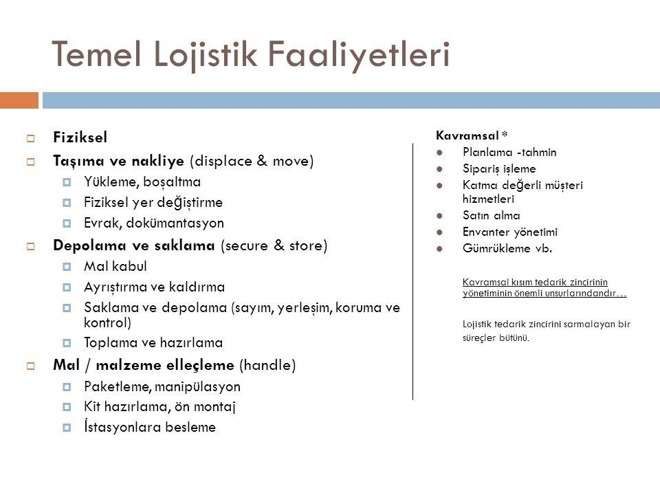 Temel Lojistik Faaliyetleri