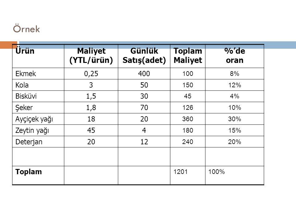Örnek Ürün Maliyet (YTL/ürün) Günlük Satış(adet) Toplam Maliyet %'de