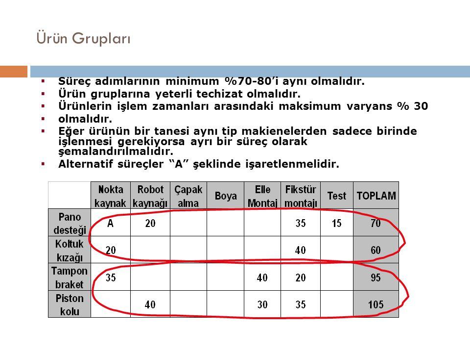 Ürün Grupları Süreç adımlarının minimum %70-80'i aynı olmalıdır.