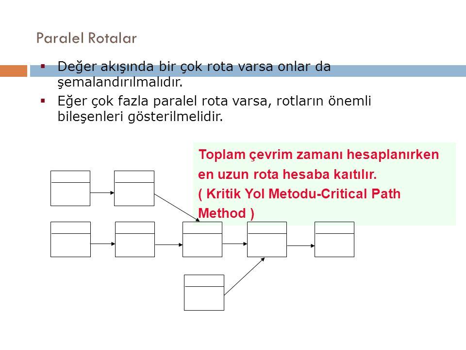Paralel Rotalar Değer akışında bir çok rota varsa onlar da şemalandırılmalıdır.