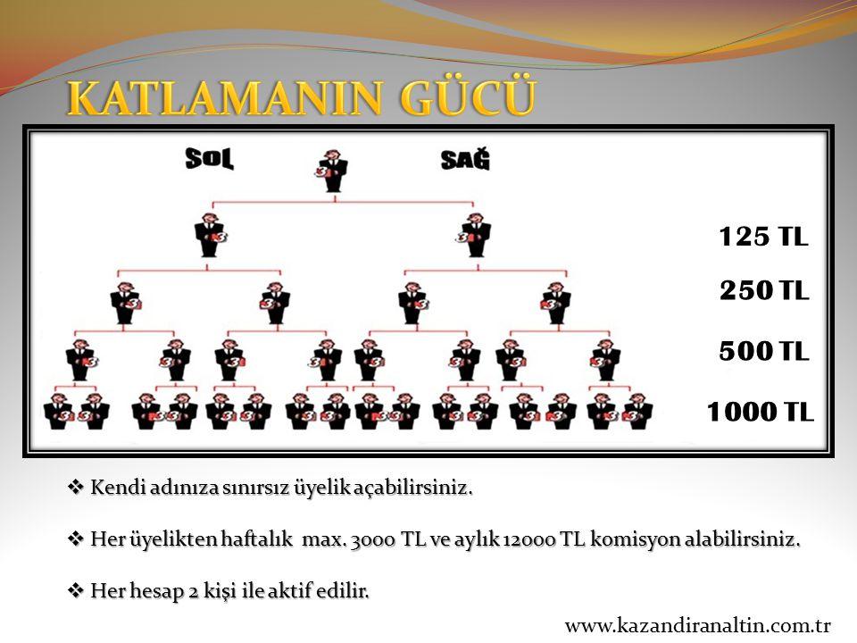 KATLAMANIN GÜCÜ 250 TL 500 TL 125 TL 1000 TL
