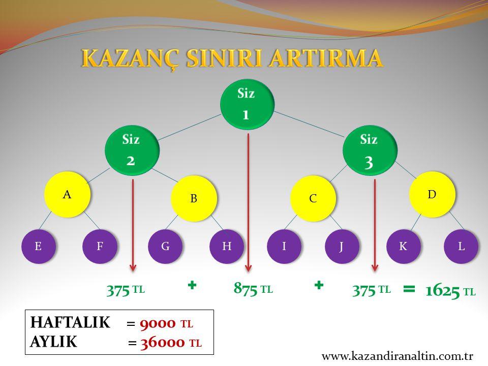 KAZANÇ SINIRI ARTIRMA 1 2 3 1625 TL 375 TL 875 TL 375 TL