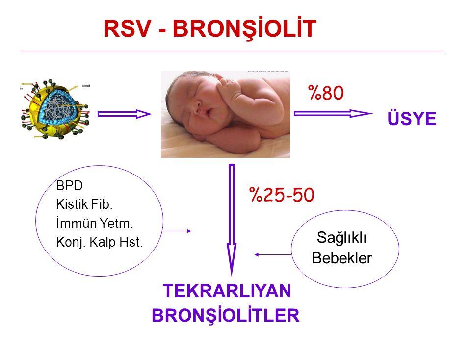 RSV - BRONŞİOLİT %80 %25-50 BRONŞİOLİTLER Sağlıklı Bebekler ÜSYE BPD
