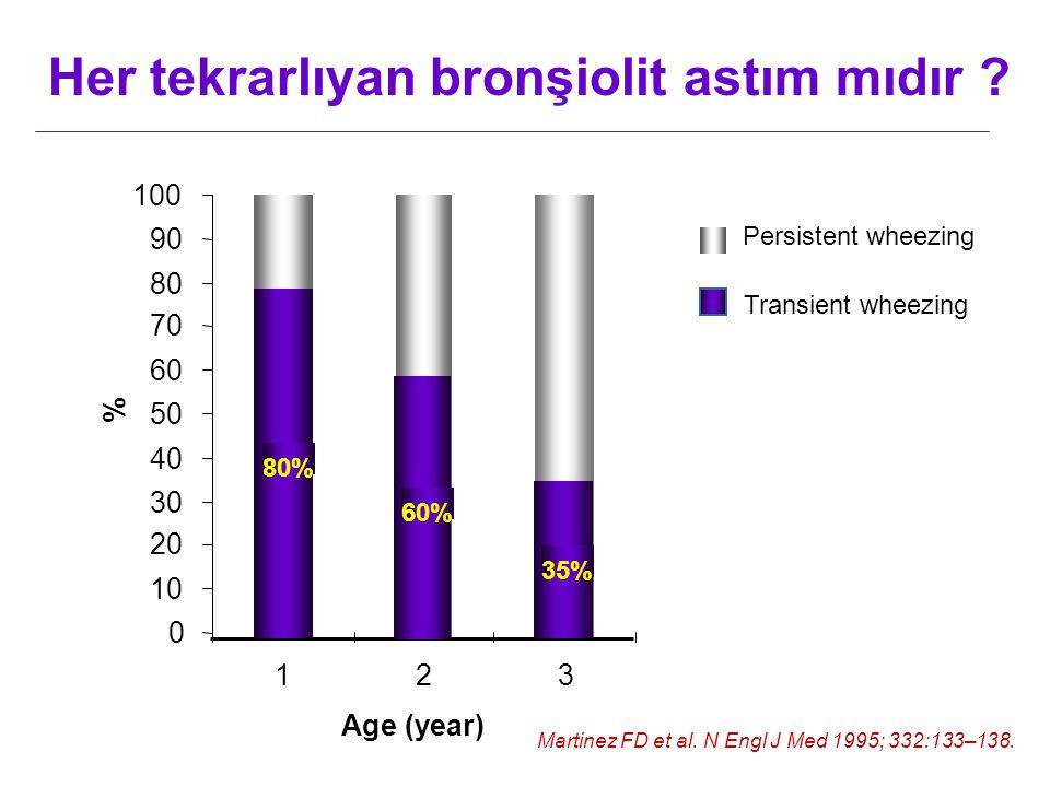 Her tekrarlıyan bronşiolit astım mıdır
