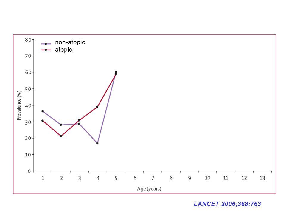 non-atopic atopic LANCET 2006;368:763