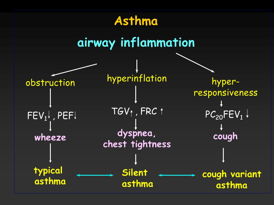 Asthma airway inflammation hyperinflation hyper- obstruction