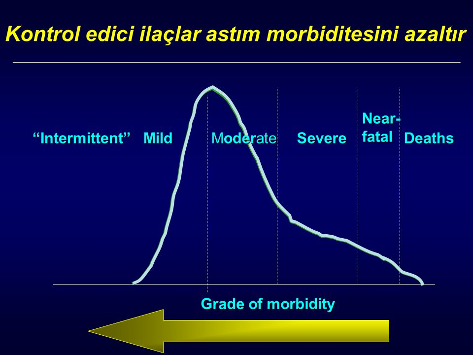 Kontrol edici ilaçlar astım morbiditesini azaltır