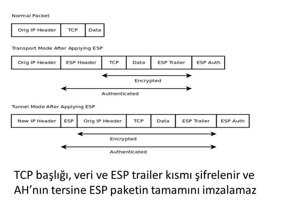 Tunneling modunda ESP paketin tamamını imzalar