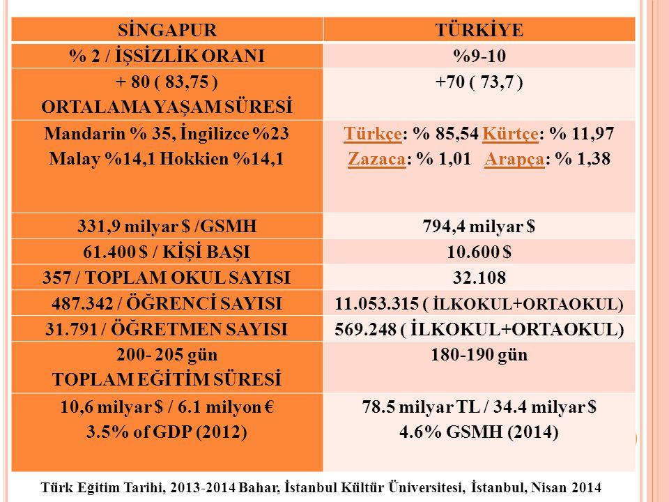 Türkçe: % 85,54 Kürtçe: % 11,97 Zazaca: % 1,01 Arapça: % 1,38