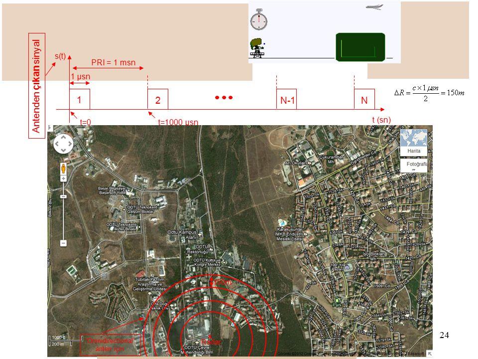 Radar Sistemleri Eğitimi 2012
