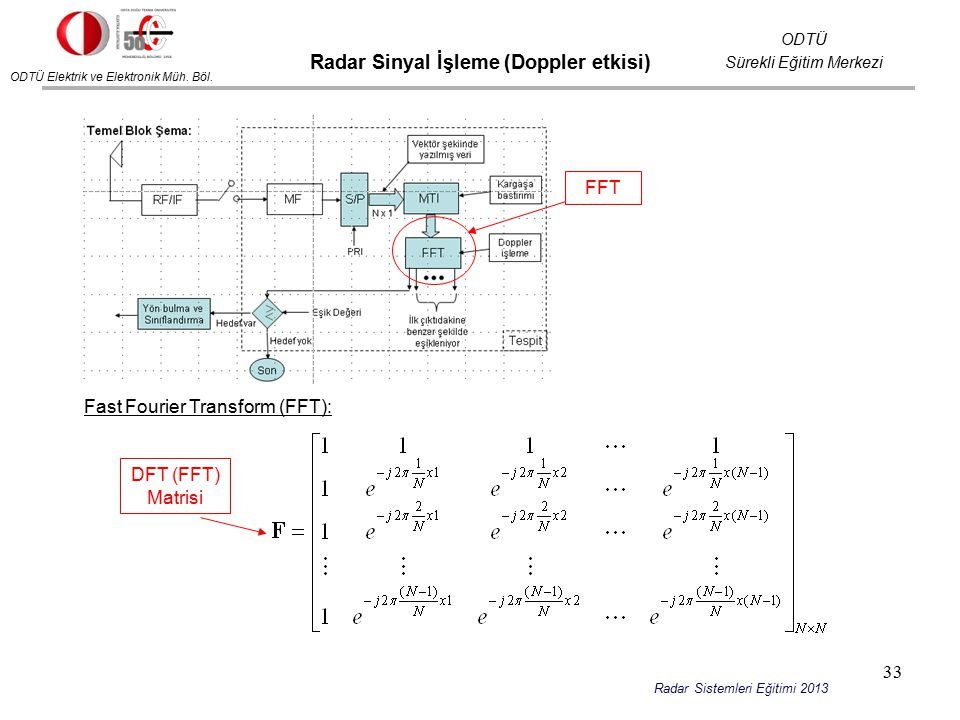 Radar Sinyal İşleme (Doppler etkisi)