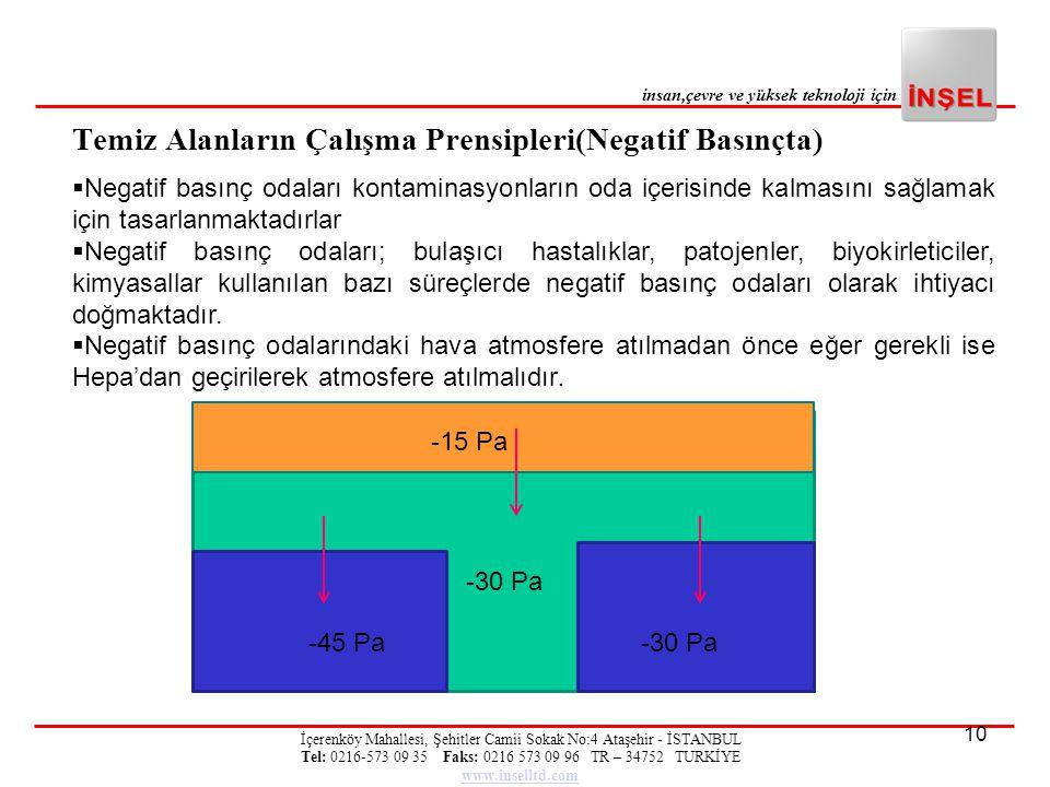 Temiz Alanların Çalışma Prensipleri(Negatif Basınçta)