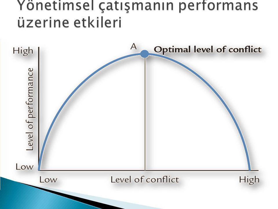 Yönetimsel çatışmanın performans üzerine etkileri