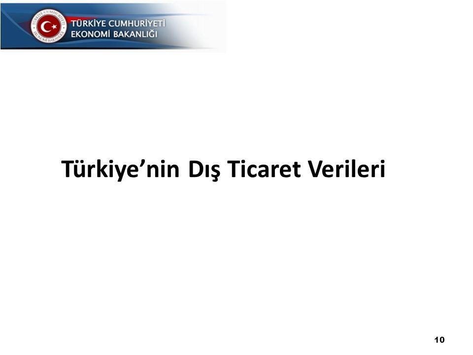 Türkiye'nin Dış Ticaret Verileri