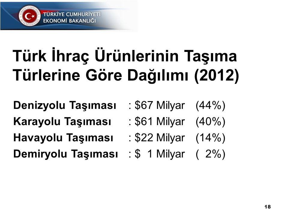 Türk İhraç Ürünlerinin Taşıma Türlerine Göre Dağılımı (2012)
