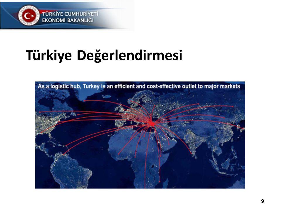 Türkiye Değerlendirmesi