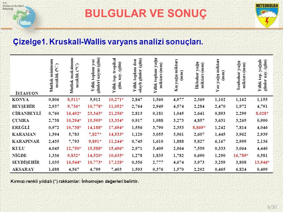 BULGULAR VE SONUÇ Çizelge1. Kruskall-Wallis varyans analizi sonuçları.
