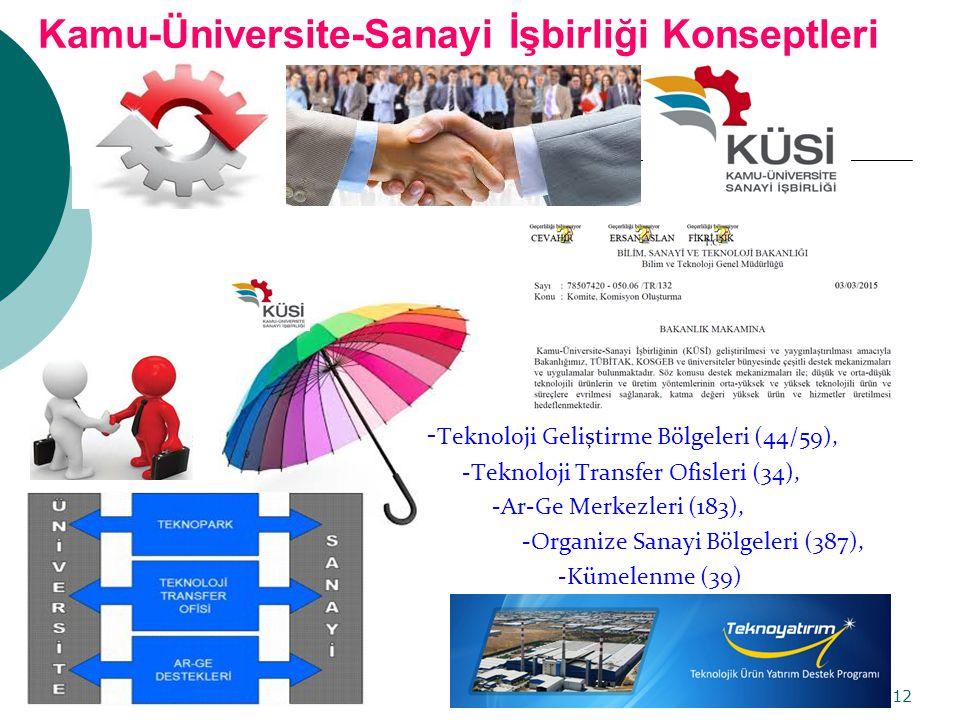 Kamu-Üniversite-Sanayi İşbirliği Konseptleri