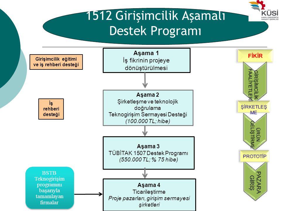 1512 Girişimcilik Aşamalı Destek Programı
