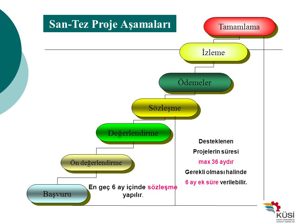 San-Tez Proje Aşamaları