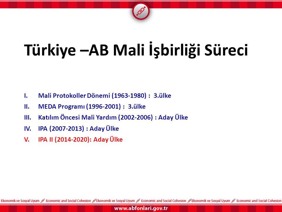 Türkiye –AB Mali İşbirliği Süreci