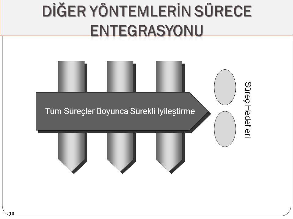 DİĞER YÖNTEMLERİN SÜRECE ENTEGRASYONU