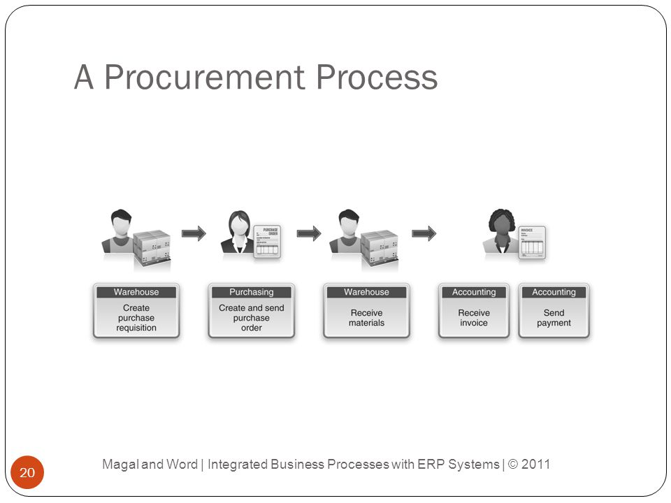 A Procurement Process Magal and Word | Integrated Business Processes with ERP Systems | © 2011
