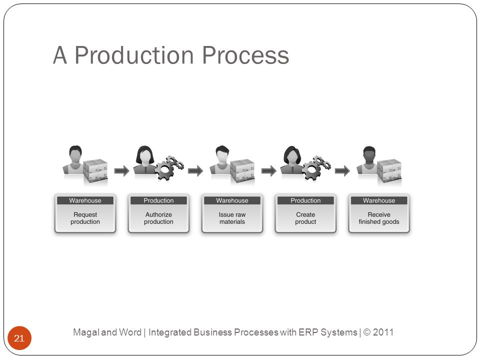 A Production Process Magal and Word | Integrated Business Processes with ERP Systems | © 2011