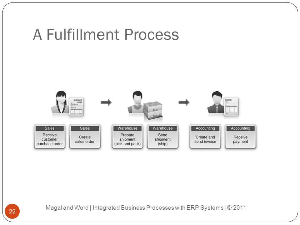 A Fulfillment Process Magal and Word | Integrated Business Processes with ERP Systems | © 2011