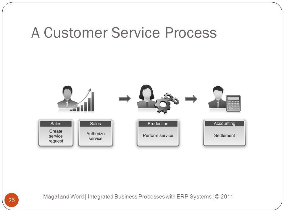 A Customer Service Process