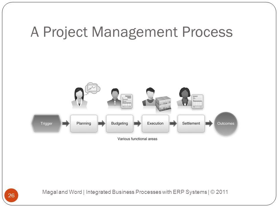 A Project Management Process