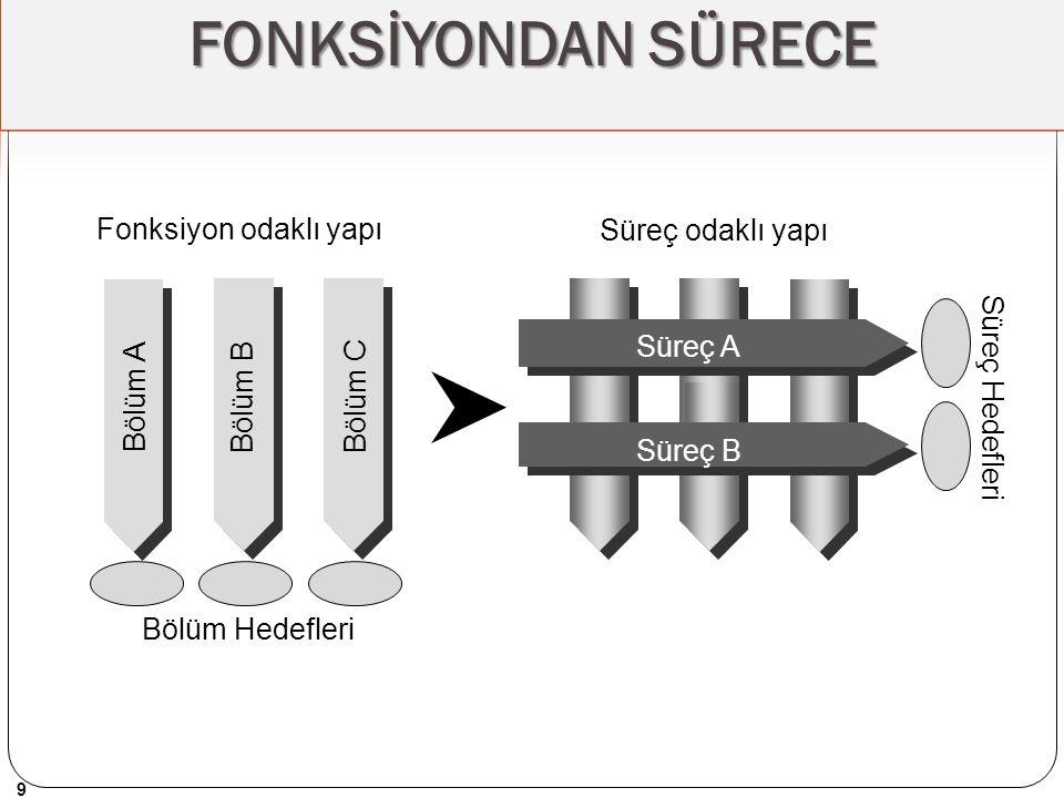 FONKSİYONDAN SÜRECE Fonksiyon odaklı yapı Süreç odaklı yapı Süreç A