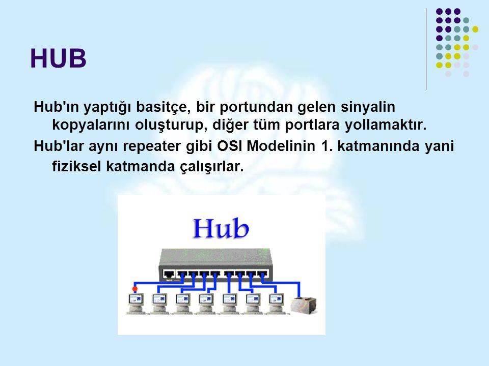 HUB Hub ın yaptığı basitçe, bir portundan gelen sinyalin kopyalarını oluşturup, diğer tüm portlara yollamaktır.