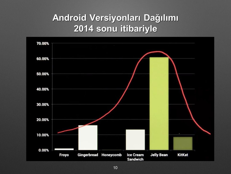 Android Versiyonları Dağılımı 2014 sonu itibariyle
