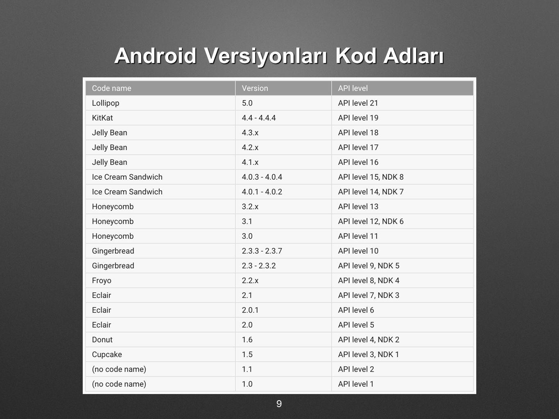 Android Versiyonları Kod Adları