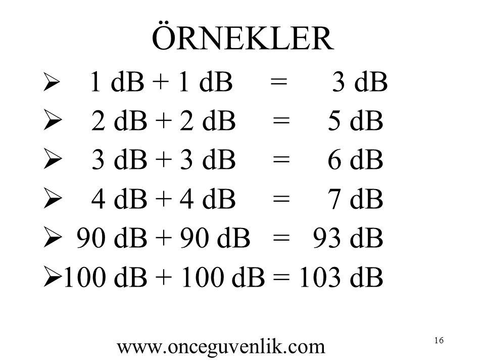 ÖRNEKLER 2 dB + 2 dB = 5 dB 3 dB + 3 dB = 6 dB 4 dB + 4 dB = 7 dB