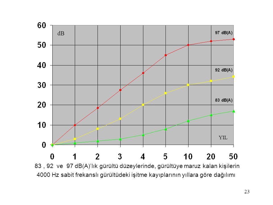dB Mahmut ÇANDIR. YIL. 83 , 92 ve 97 dB(A)'lık gürültü düzeylerinde, gürültüye maruz kalan kişilerin.