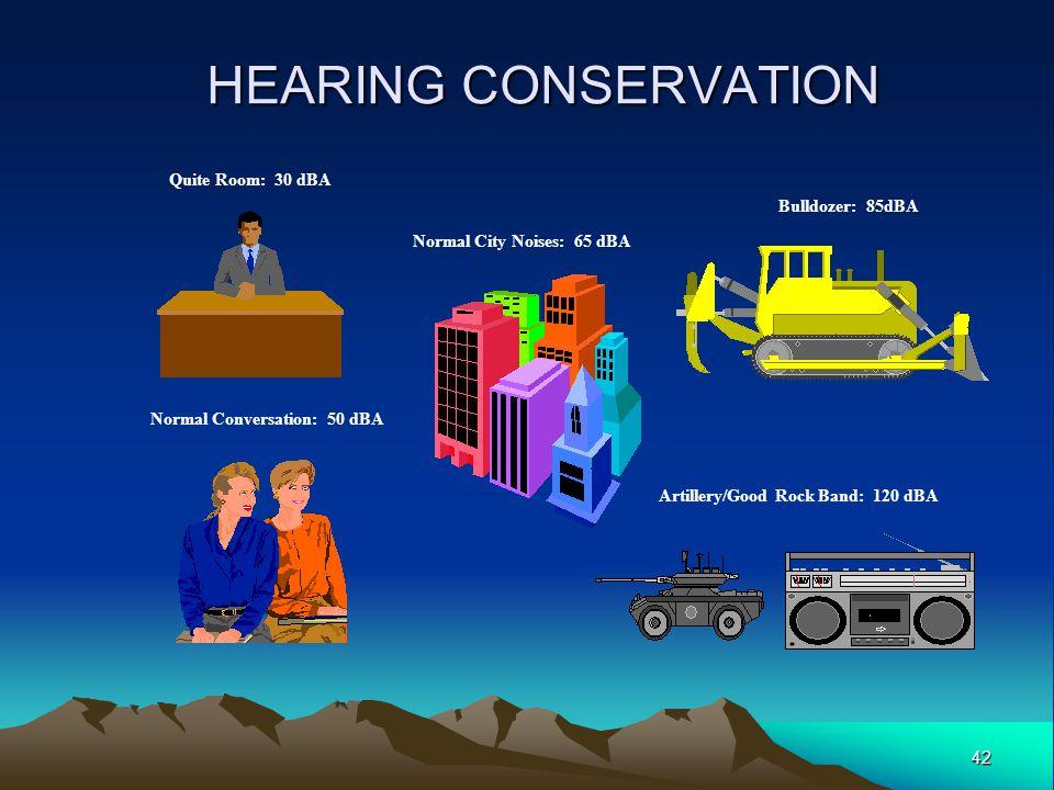 HEARING CONSERVATION Quite Room: 30 dBA Bulldozer: 85dBA