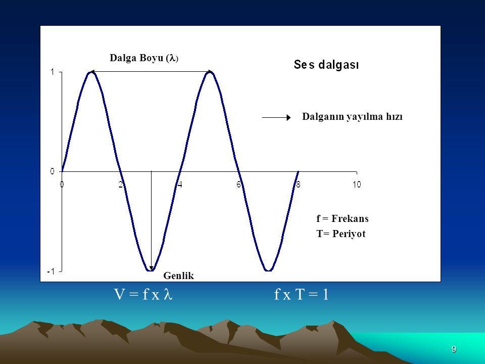 V = f x  f x T = 1 Dalga Boyu () Dalganın yayılma hızı f = Frekans