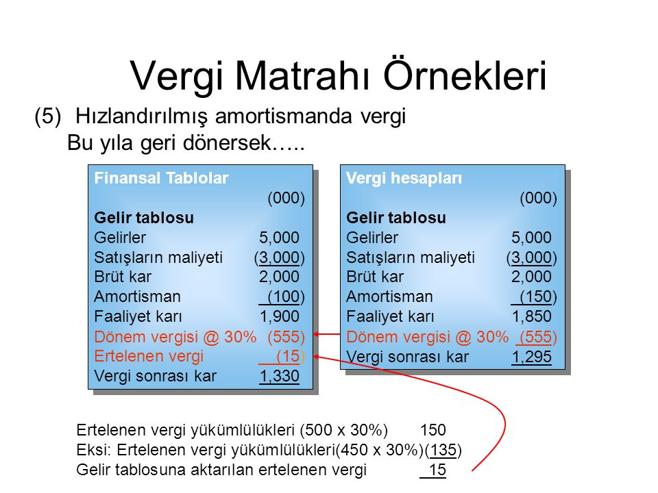 Vergi Matrahı Örnekleri