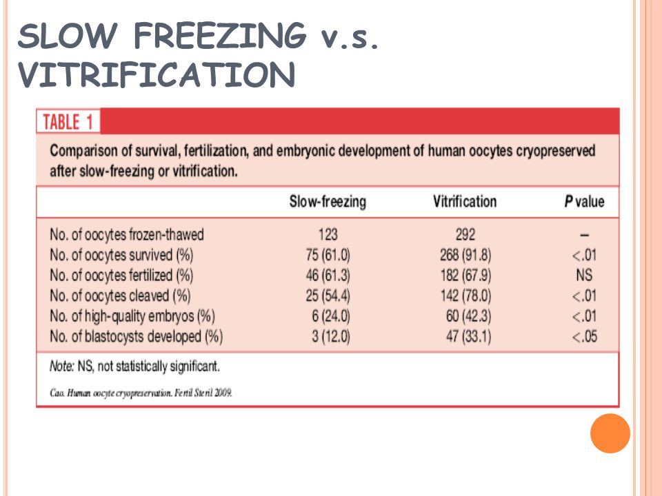 SLOW FREEZING v.s. VITRIFICATION