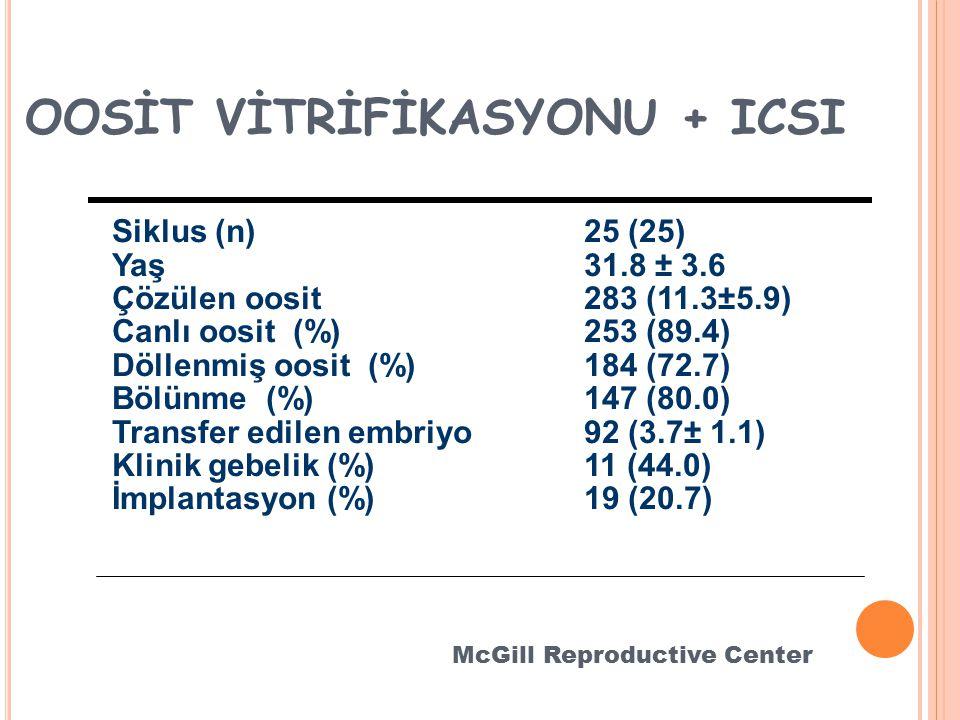 OOSİT VİTRİFİKASYONU + ICSI
