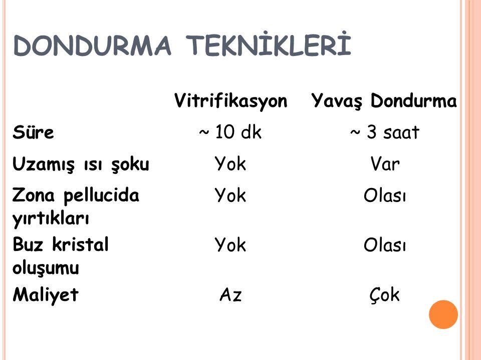 DONDURMA TEKNİKLERİ Vitrifikasyon Yavaş Dondurma Süre ~ 10 dk ~ 3 saat