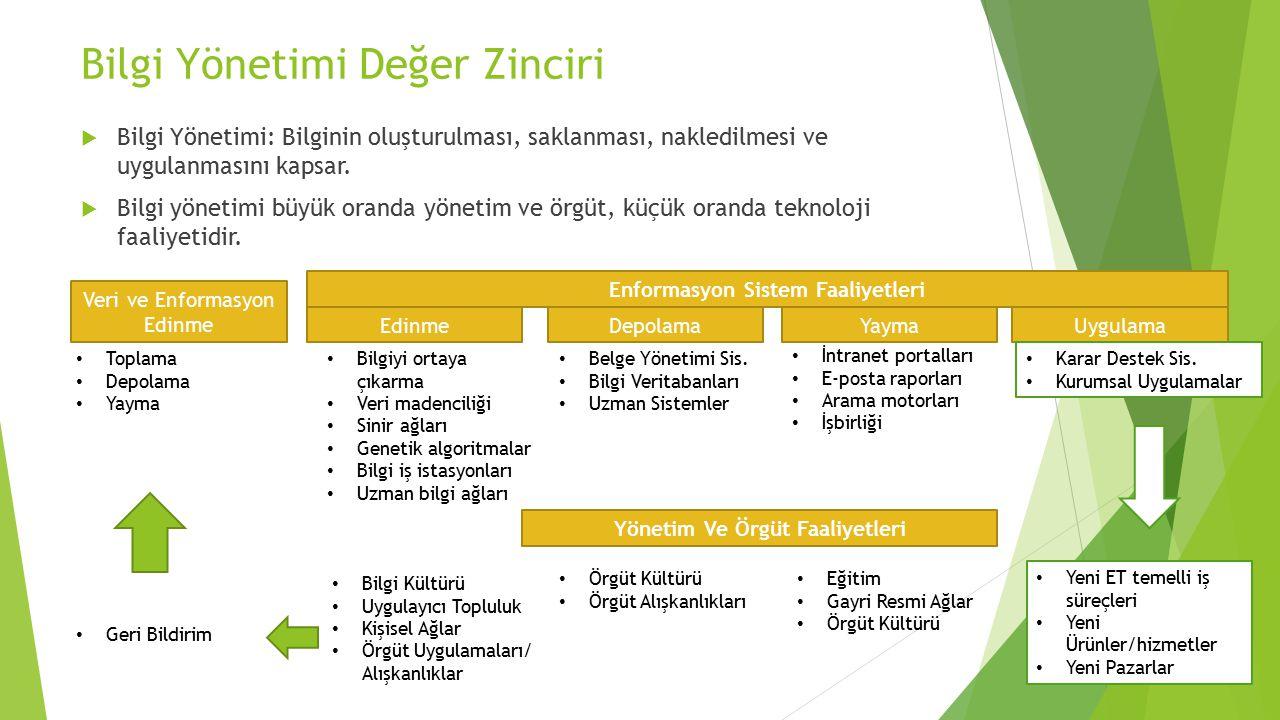Bilgi Yönetimi Değer Zinciri