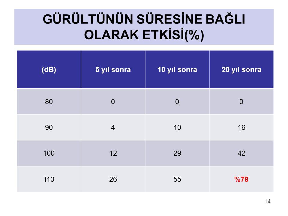 GÜRÜLTÜNÜN SÜRESİNE BAĞLI OLARAK ETKİSİ(%)