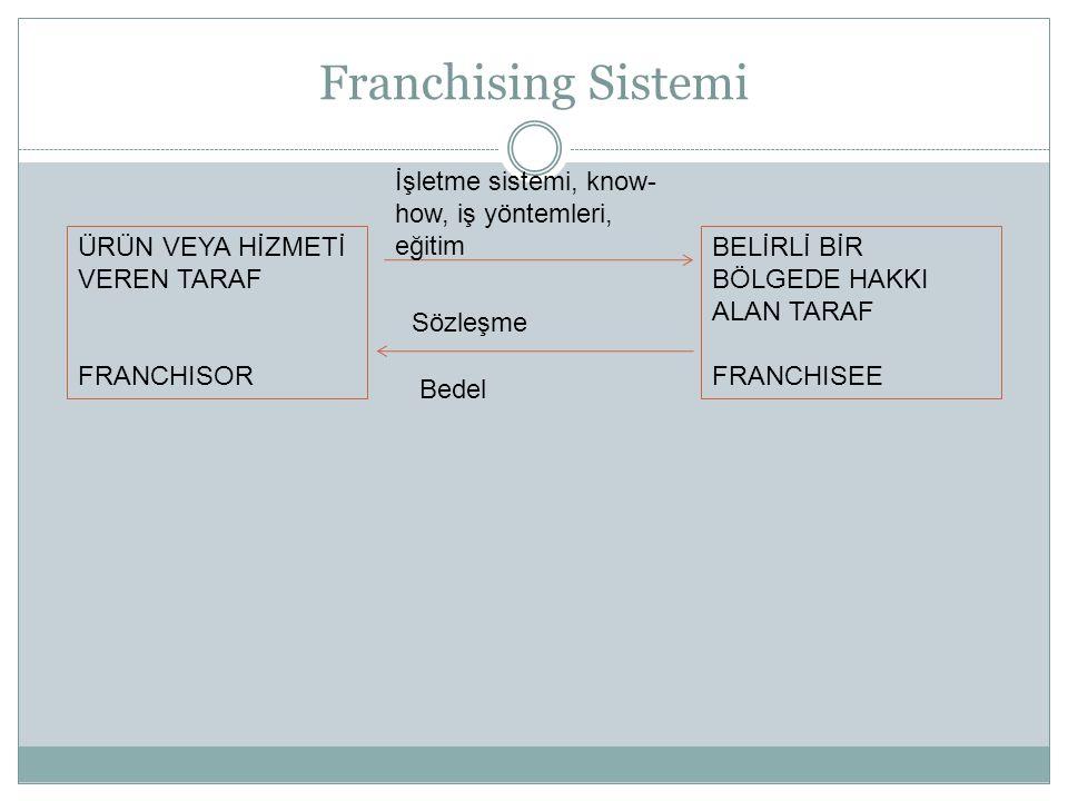 Franchising Sistemi İşletme sistemi, know-how, iş yöntemleri, eğitim