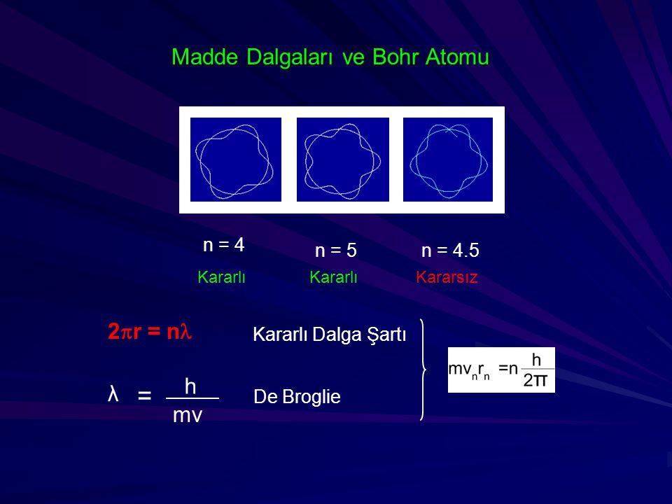 Madde Dalgaları ve Bohr Atomu