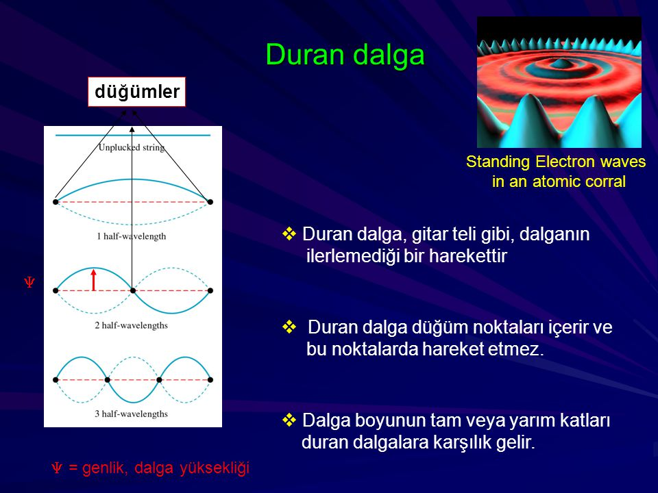 Standing Electron waves