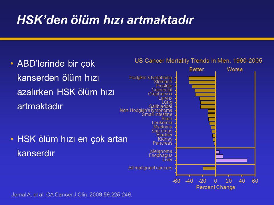 HSK'den ölüm hızı artmaktadır